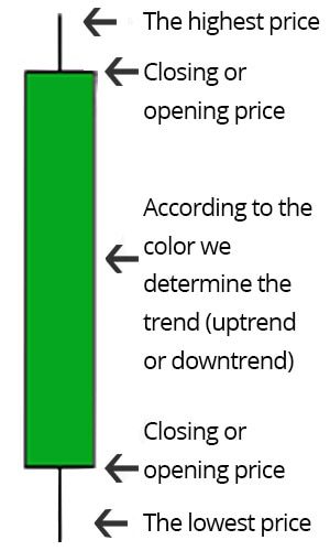 How to read candlestick chart: introduction to patterns and