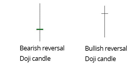 types-of-doji-candle