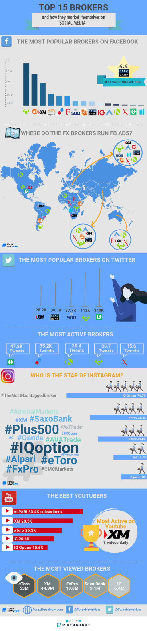 How do TOP 15 FX/CFD Brokers Market themselves on Social media